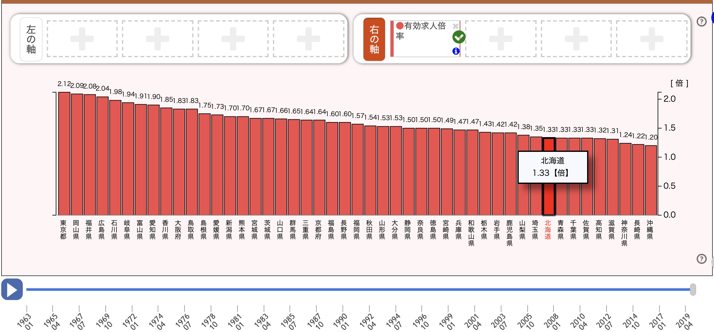 北海道-有効求人倍率201911